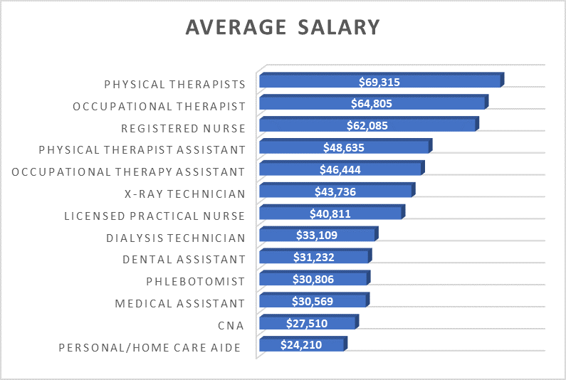 How Much Does a CNA Make Compared to Nurses and Other Healthcare Jobs Graph