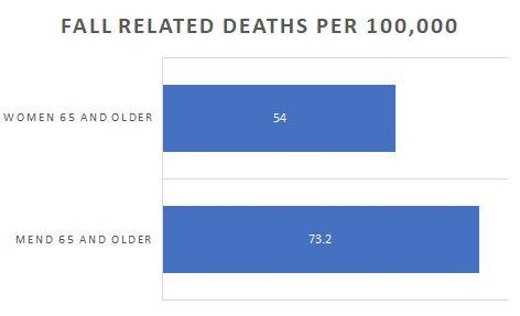 fall related deaths